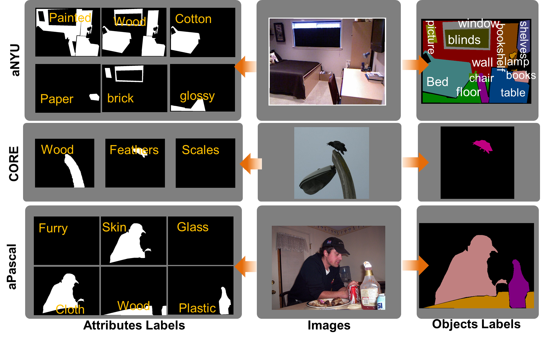 Dense Semantic Image Segmentation with Objects and
