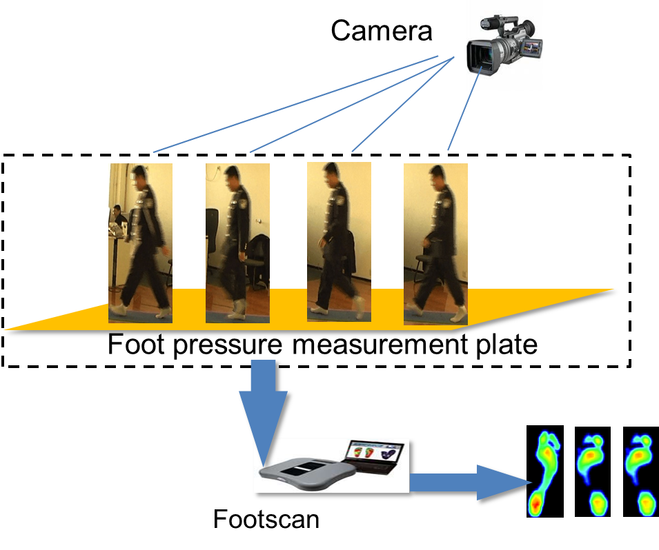 Gait recognition with multiple sensors
